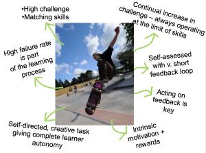 Skateboarding analogy