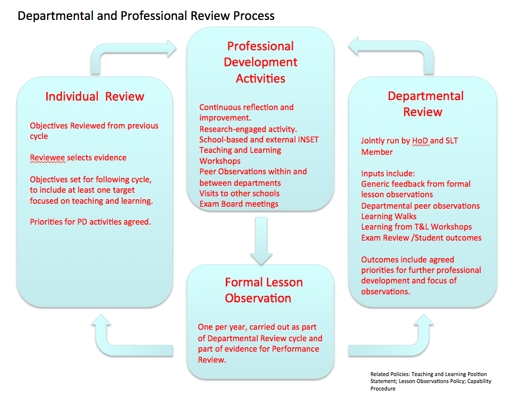 Evaluating Teaching And Learning The Departmental Review
