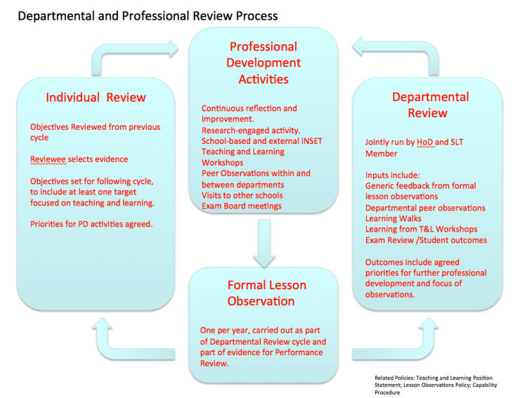The Departmental Review concept