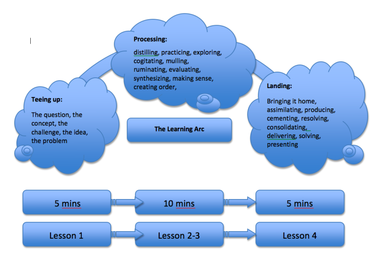 The Learning Arc