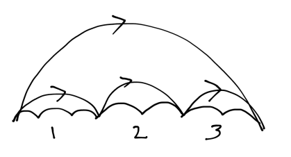 Learning Arcs: They take the time they take.