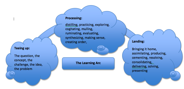 The Learning Arc ..which may span many lessons