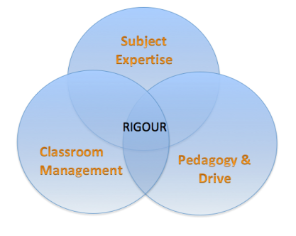 The elements of a rigorous approach.