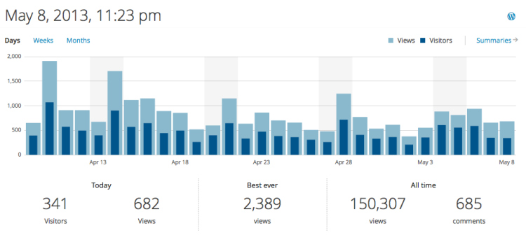Blog stats....on the day it reached 150, 000.