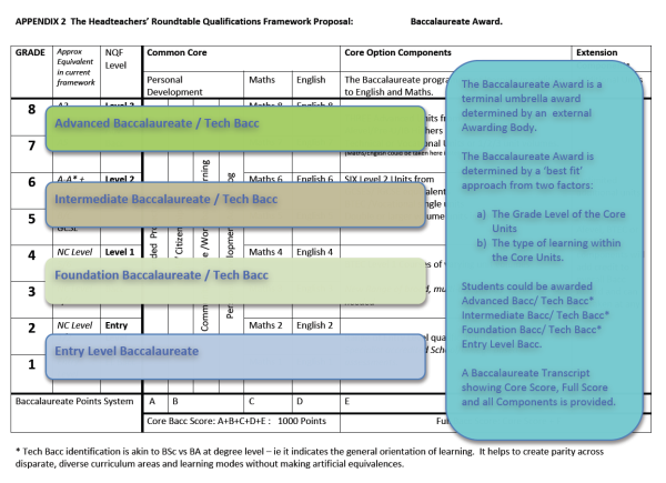 The Headteachers' Roundtable Bacc Framework