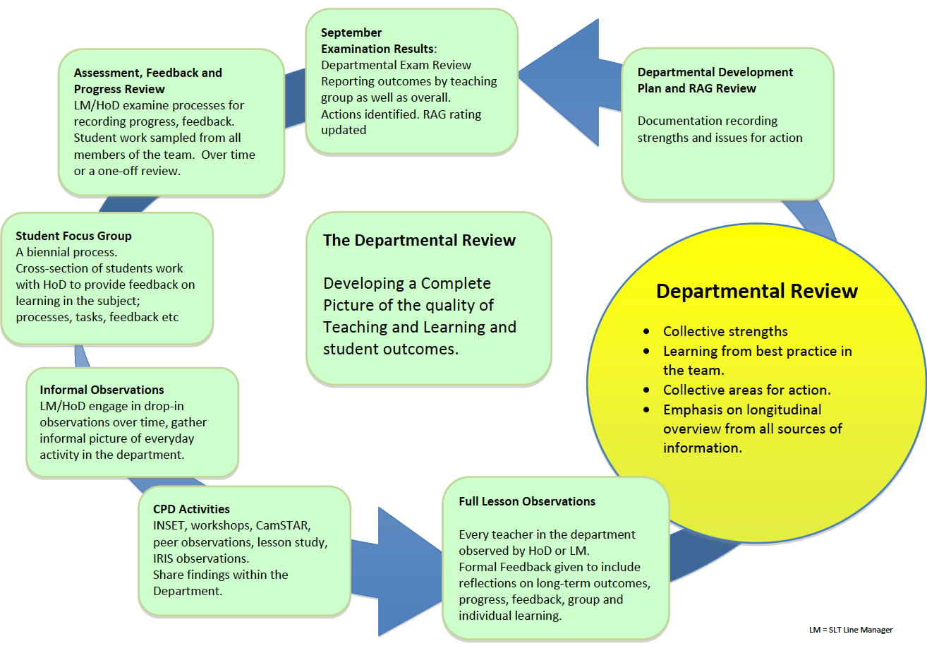 Evaluating Teaching and Learning: The Departmental Review | teacherhead