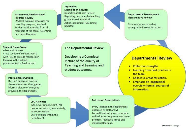 Departmental Review: work in progress.