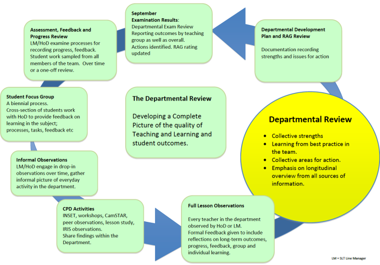 Departmental Review: work in progress.