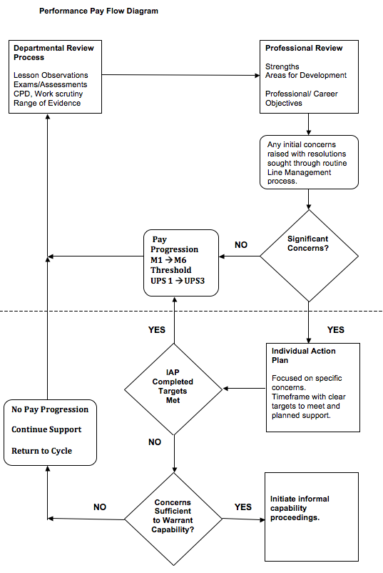 The pay policy flow diagram.
