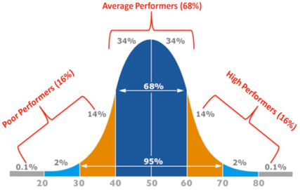Bell curve of ability