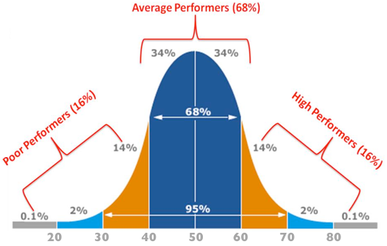 100 normal distribution curve excel template curve fitting histogram template in excel assessment standards and the bell curve teacherhead pronofoot35fo Choice Image