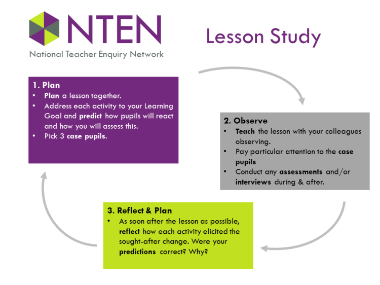 The NTEN Lesson Study Cycle.