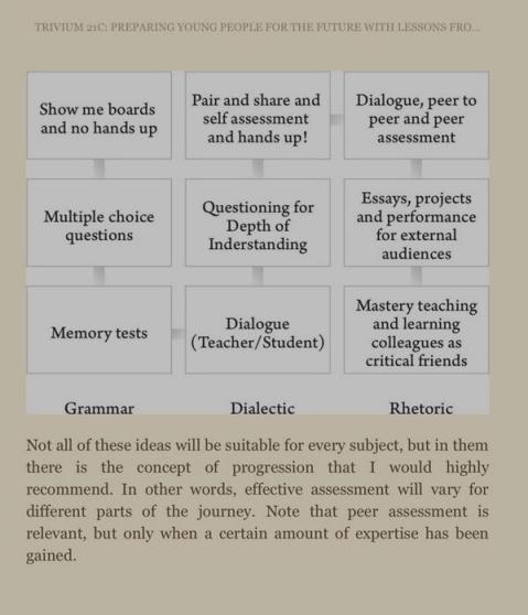 Modes of assessment in Trivium 21st C