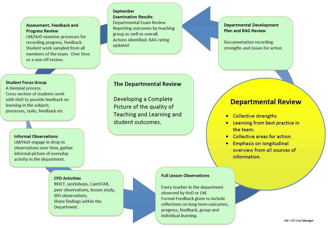 how to write a good self assessment report for ofsted