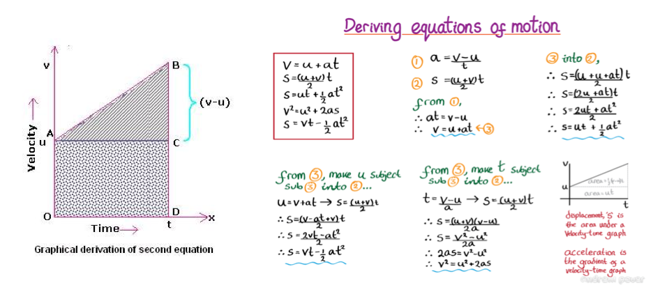 suvat questions A secondary school revision resource for ocr gateway gcse triple science about physics: vectors and equations of motion.