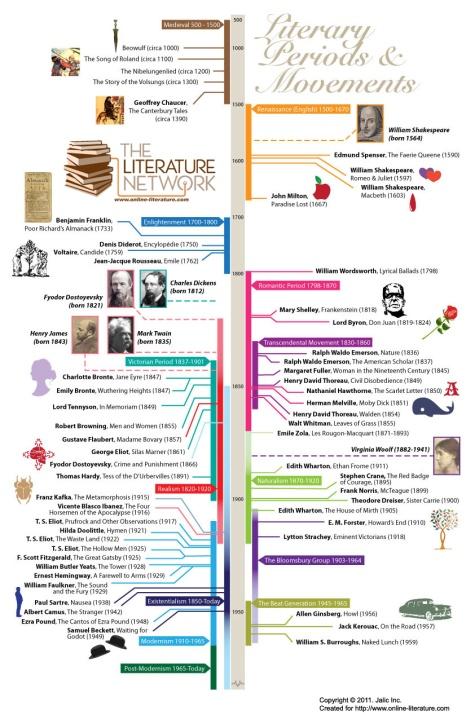 Literature Timeline