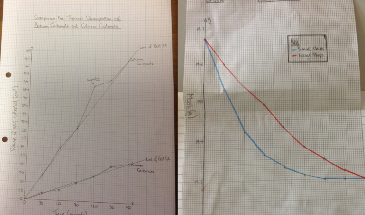 Details of graphs projected and discussed.