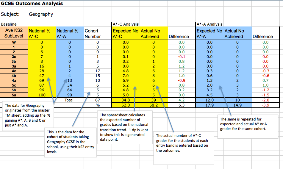 GCSE Outcomes and Transition Matrices: A data tool every teacher can use.