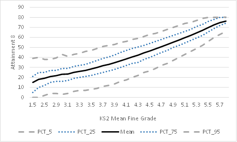 The @EduDatalab graph showing the full scatter of Attainment 8 vs KS2 fine levels.