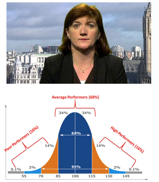Nicky Morgan vs The Bell Curve.