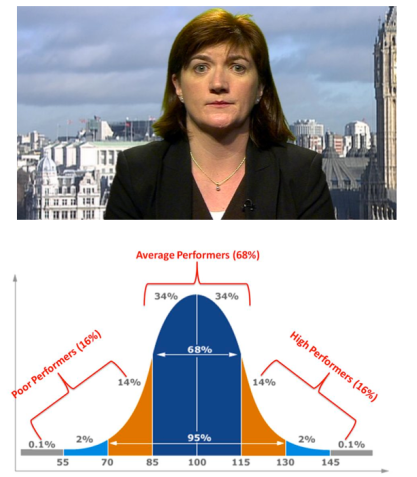 Bell curve. Head and shoulders.