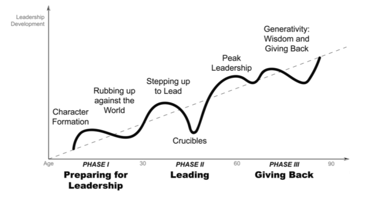 Journey-to-Authentic-Leadership-1024x546
