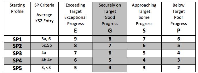 For reference to old GCSE grades: 9~A**, 8 ~A*, 7~A, 6~B, 5~C/B, 4~C, 3~D, 2~EFG