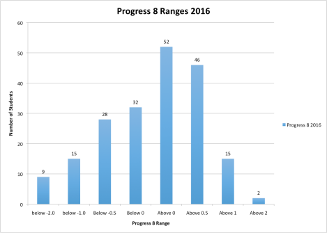 Dissecting Progress 8.  The good, the bad and theugly.