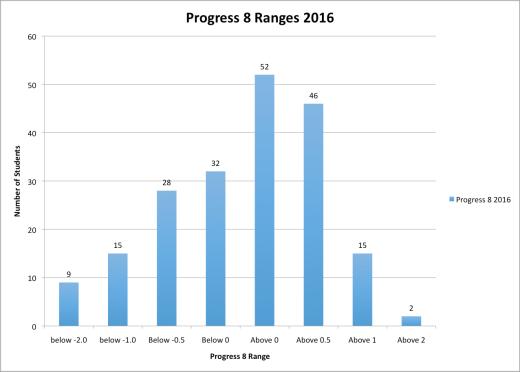 progress-8