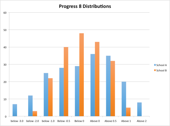 p8-distributions