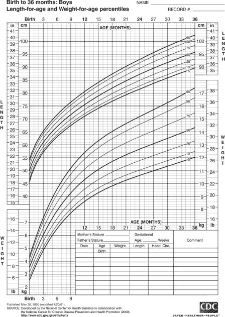 growth-birth-36-boys.png