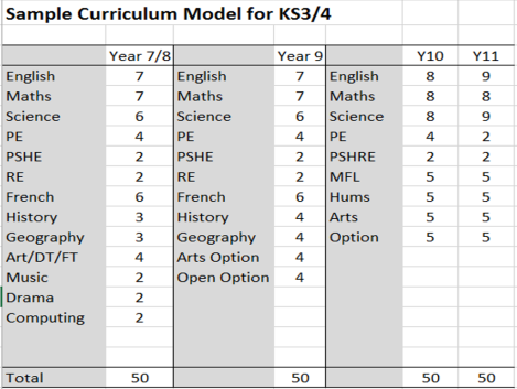 Planning a KS3-4 Curriculum Model: Walking through the thought-process.