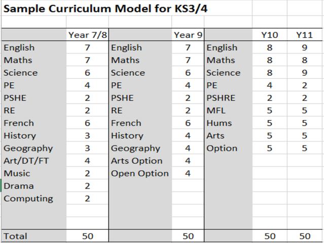 Planning a KS3-4 Curriculum Model: Walking through the thought-process. | teacherhead