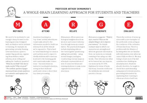 Retrieval practice study technique
