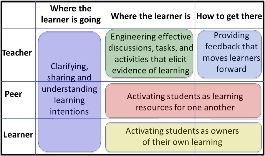 Revisiting Dylan Wiliam's Five Brilliant Formative Assessment Strategies.