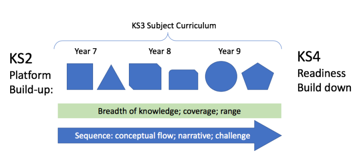10 Steps for Reviewing Your KS3 Curriculum | teacherhead