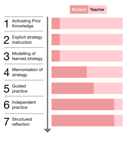 Mindsets vs Metacognition. Two EEF reports and a clear conclusion. |  teacherhead
